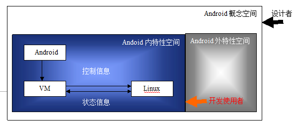 Android core analysis02 2.png